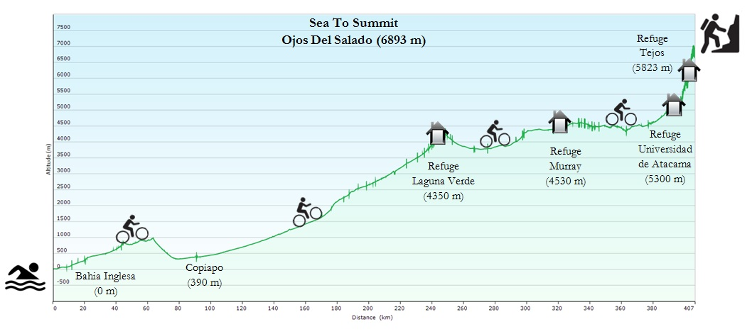 Sea to Summit - Parcours